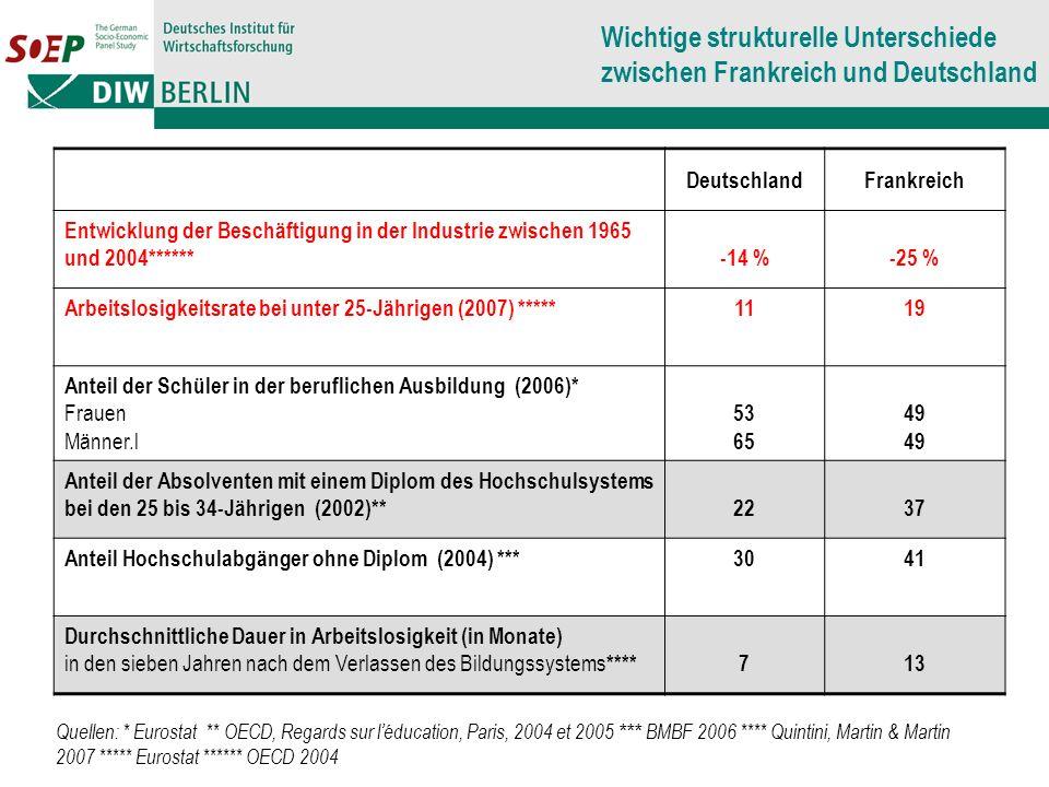 DeutschlandFrankreich Entwicklung der Beschäftigung in der Industrie zwischen 1965 und 2004******-14 %-25 % Arbeitslosigkeitsrate bei unter 25-Jährigen (2007) *****1119 Anteil der Schüler in der beruflichen Ausbildung (2006)* Frauen Männer.l 53 65 49 Anteil der Absolventen mit einem Diplom des Hochschulsystems bei den 25 bis 34-Jährigen (2002)**2237 Anteil Hochschulabgänger ohne Diplom (2004) ***3041 Durchschnittliche Dauer in Arbeitslosigkeit (in Monate) in den sieben Jahren nach dem Verlassen des Bildungssystems ****713 Wichtige strukturelle Unterschiede zwischen Frankreich und Deutschland Quellen: * Eurostat ** OECD, Regards sur léducation, Paris, 2004 et 2005 *** BMBF 2006 **** Quintini, Martin & Martin 2007 ***** Eurostat ****** OECD 2004