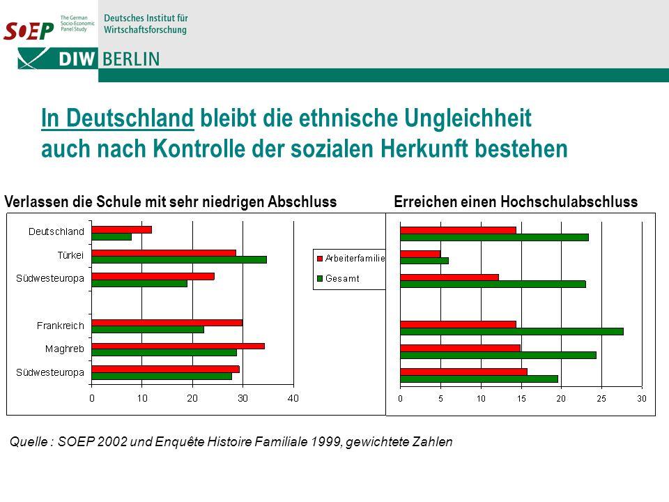 In Deutschland bleibt die ethnische Ungleichheit auch nach Kontrolle der sozialen Herkunft bestehen Quelle : SOEP 2002 und Enquête Histoire Familiale 1999, gewichtete Zahlen Verlassen die Schule mit sehr niedrigen AbschlussErreichen einen Hochschulabschluss