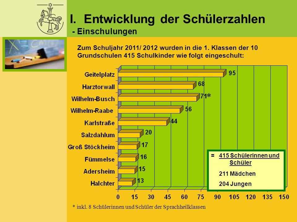 I. Entwicklung der Schülerzahlen - Einschulungen Zum Schuljahr 2011/ 2012 wurden in die 1. Klassen der 10 Grundschulen 415 Schulkinder wie folgt einge