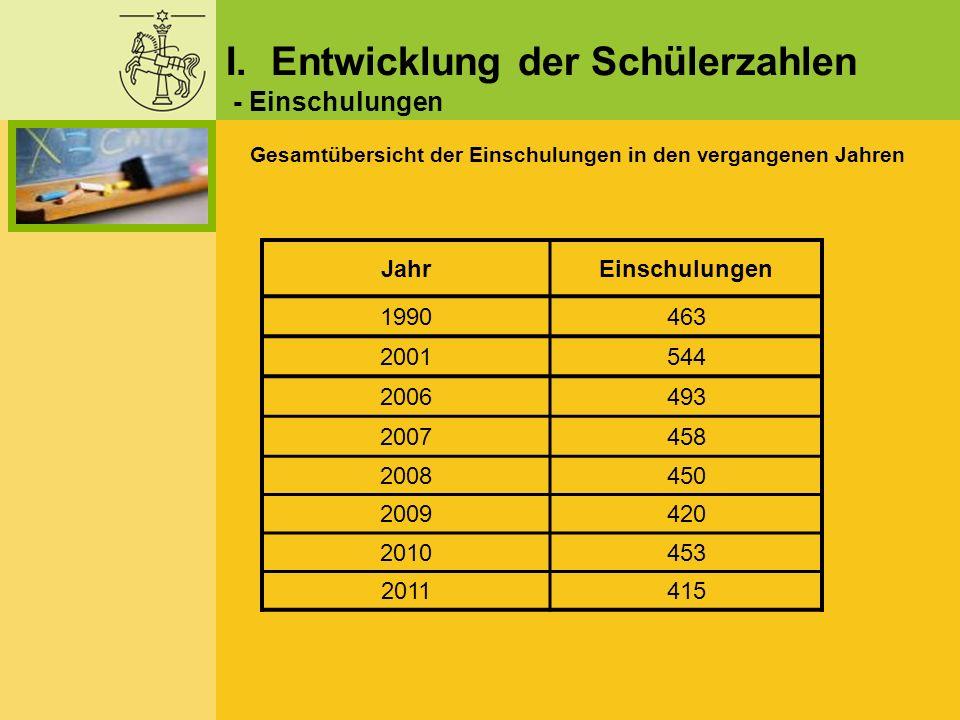 I. Entwicklung der Schülerzahlen - Einschulungen Gesamtübersicht der Einschulungen in den vergangenen Jahren JahrEinschulungen 1990463 2001544 2006493