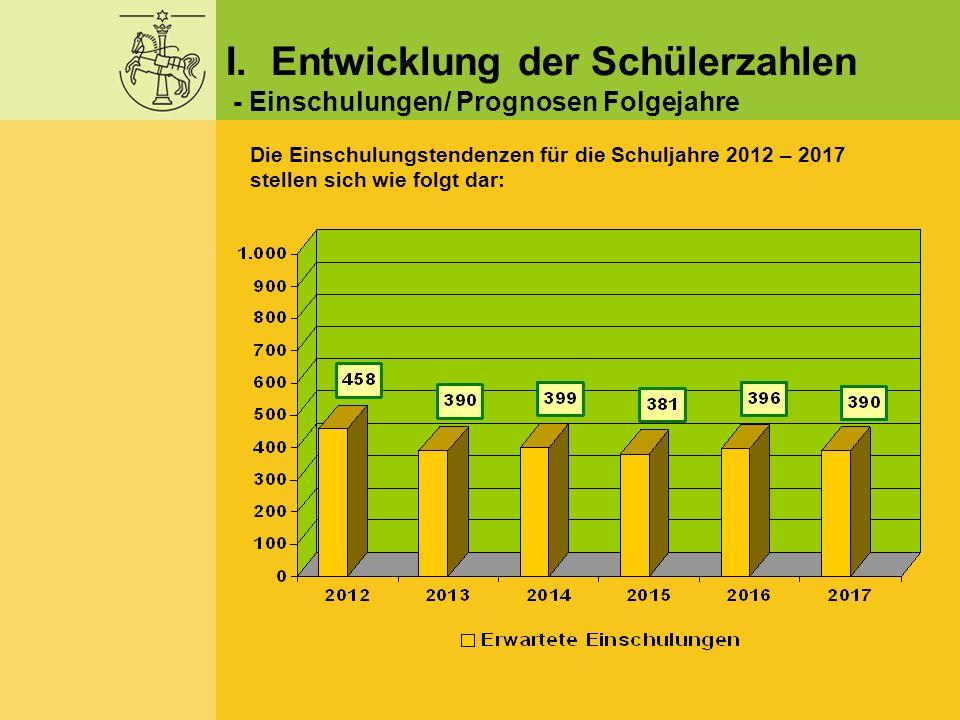 I. Entwicklung der Schülerzahlen - Einschulungen/ Prognosen Folgejahre Die Einschulungstendenzen für die Schuljahre 2012 – 2017 stellen sich wie folgt