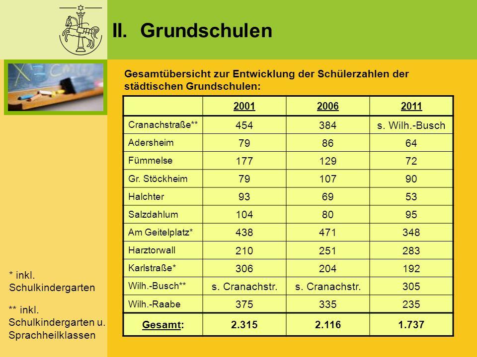 II. Grundschulen 200120062011 Cranachstraße** 454384s. Wilh.-Busch Adersheim 798664 Fümmelse 17712972 Gr. Stöckheim 7910790 Halchter 936953 Salzdahlum