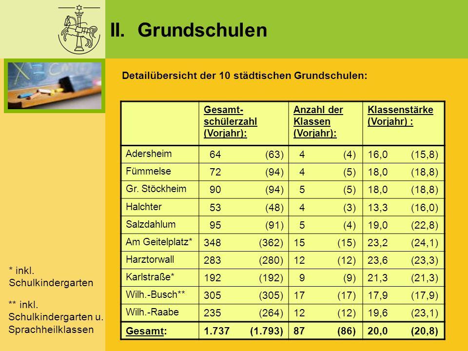 II. Grundschulen Gesamt- schülerzahl (Vorjahr): Anzahl der Klassen (Vorjahr): Klassenstärke (Vorjahr) : Adersheim 64 (63) 4 (4)16,0 (15,8) Fümmelse 72