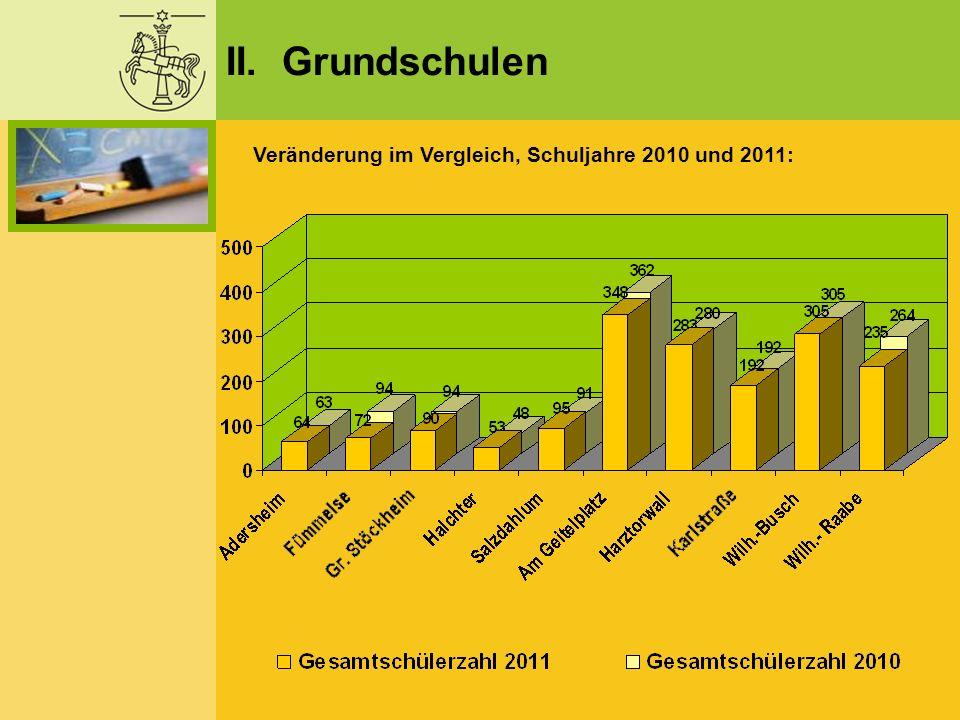 II. Grundschulen Veränderung im Vergleich, Schuljahre 2010 und 2011: