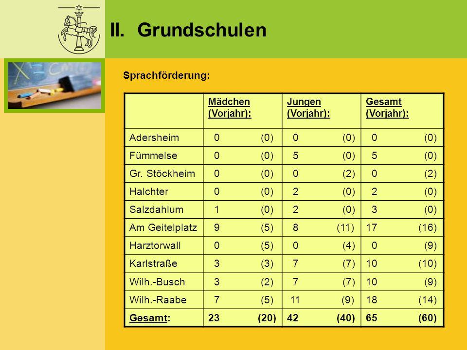 II. Grundschulen Sprachförderung: Mädchen (Vorjahr): Jungen (Vorjahr): Gesamt (Vorjahr): Adersheim 0 (0) Fümmelse 0 (0) 5 (0) Gr. Stöckheim 0 (0) 0 (2