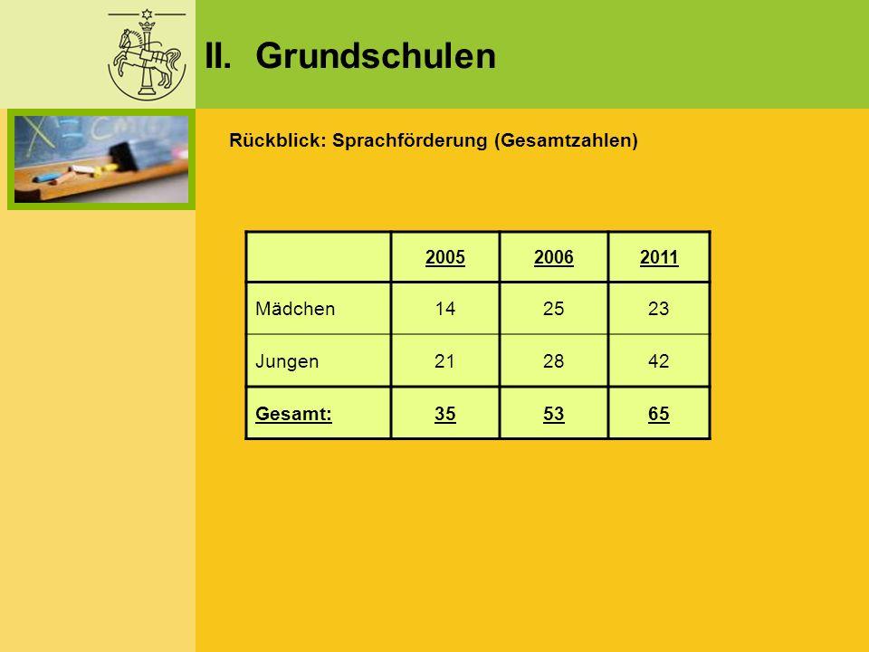 II. Grundschulen Rückblick: Sprachförderung (Gesamtzahlen) 200520062011 Mädchen142523 Jungen212842 Gesamt:355365