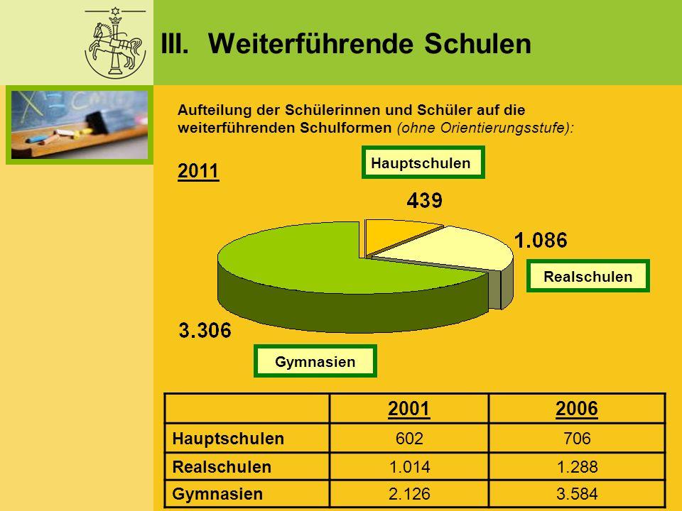 III. Weiterführende Schulen Aufteilung der Schülerinnen und Schüler auf die weiterführenden Schulformen (ohne Orientierungsstufe): 68,4 % 9,1 % 22,5 %