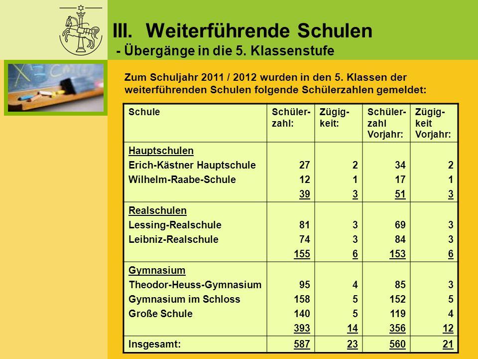 SchuleSchüler- zahl: Zügig- keit: Schüler- zahl Vorjahr: Zügig- keit Vorjahr: Hauptschulen Erich-Kästner Hauptschule Wilhelm-Raabe-Schule 27 12 39 213