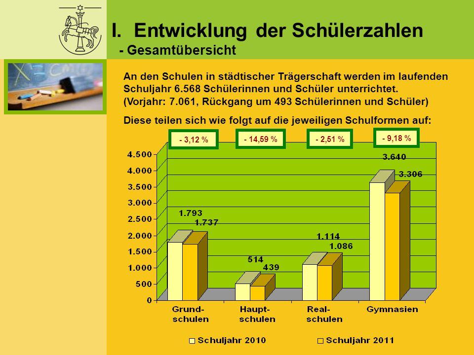 Gesamt- schülerzahl (Vorjahr): Anzahl der Klassen (Vorjahr): Klassen- stärke: Wilhelm-Raabe- Schule 161 (207) 10 (11)16,1 Erich-Kästner Schule 278 (307) 14 (17)19,9 Gesamt: 439 (514) 24 (28)18,3 Gesamtübersicht zu den Schüler- sowie Klassenzahlen der beiden Hauptschulen: III.