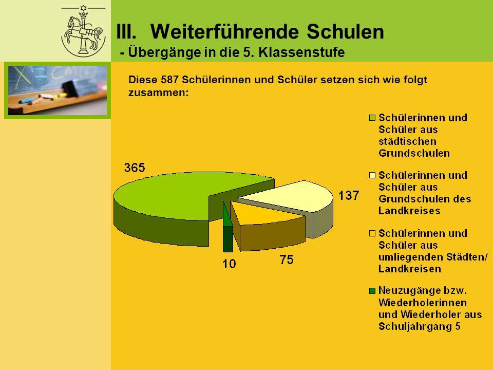 Diese 587 Schülerinnen und Schüler setzen sich wie folgt zusammen: III. Weiterführende Schulen - Übergänge in die 5. Klassenstufe