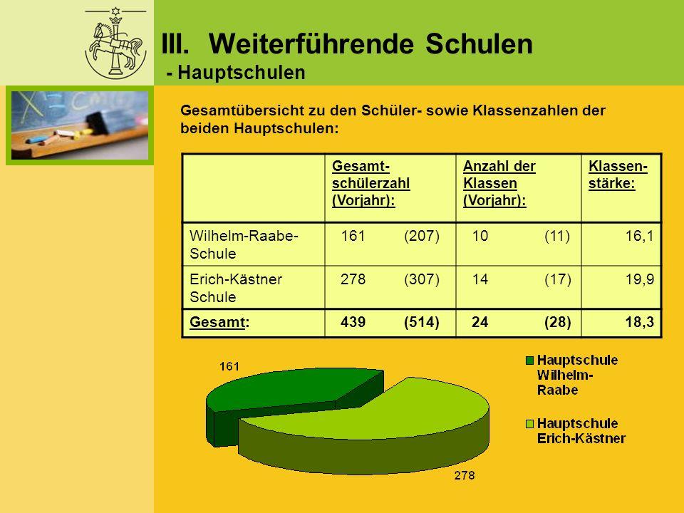Gesamt- schülerzahl (Vorjahr): Anzahl der Klassen (Vorjahr): Klassen- stärke: Wilhelm-Raabe- Schule 161 (207) 10 (11)16,1 Erich-Kästner Schule 278 (30
