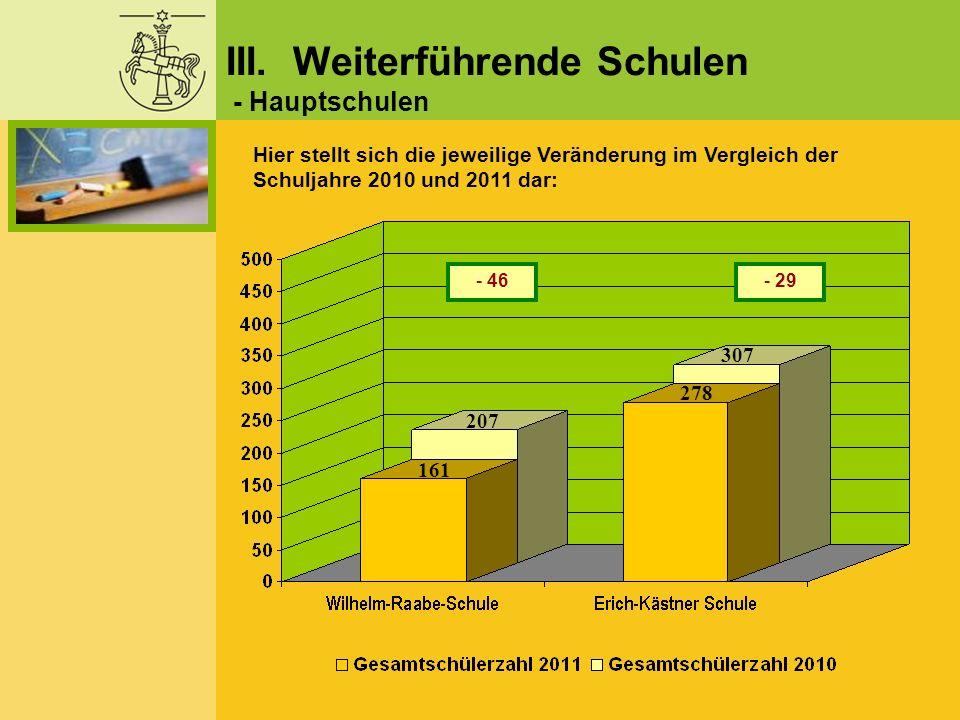 - 29 Hier stellt sich die jeweilige Veränderung im Vergleich der Schuljahre 2010 und 2011 dar: III. Weiterführende Schulen - Hauptschulen - 46 161 278