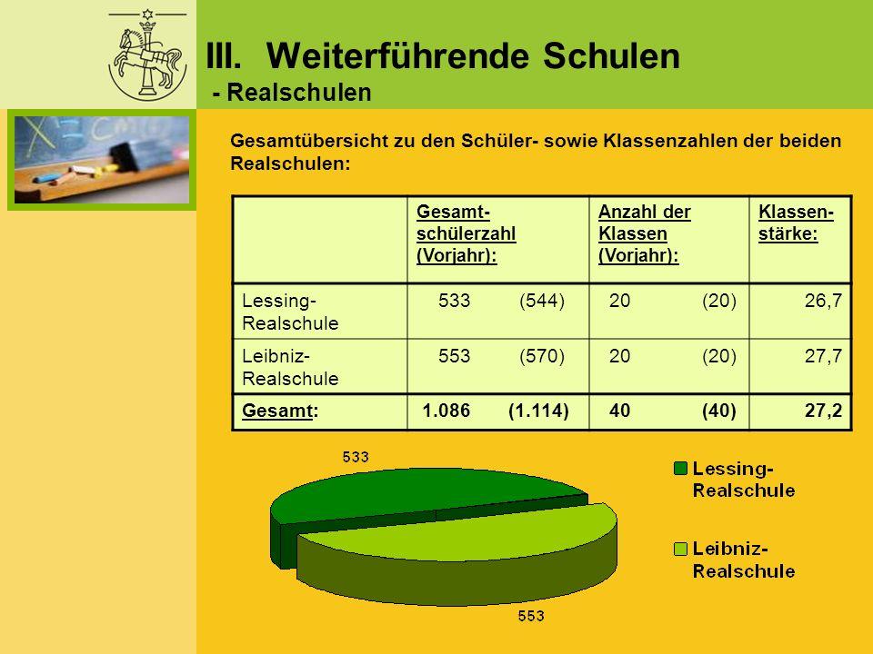 Gesamt- schülerzahl (Vorjahr): Anzahl der Klassen (Vorjahr): Klassen- stärke: Lessing- Realschule 533 (544) 20 (20)26,7 Leibniz- Realschule 553 (570)