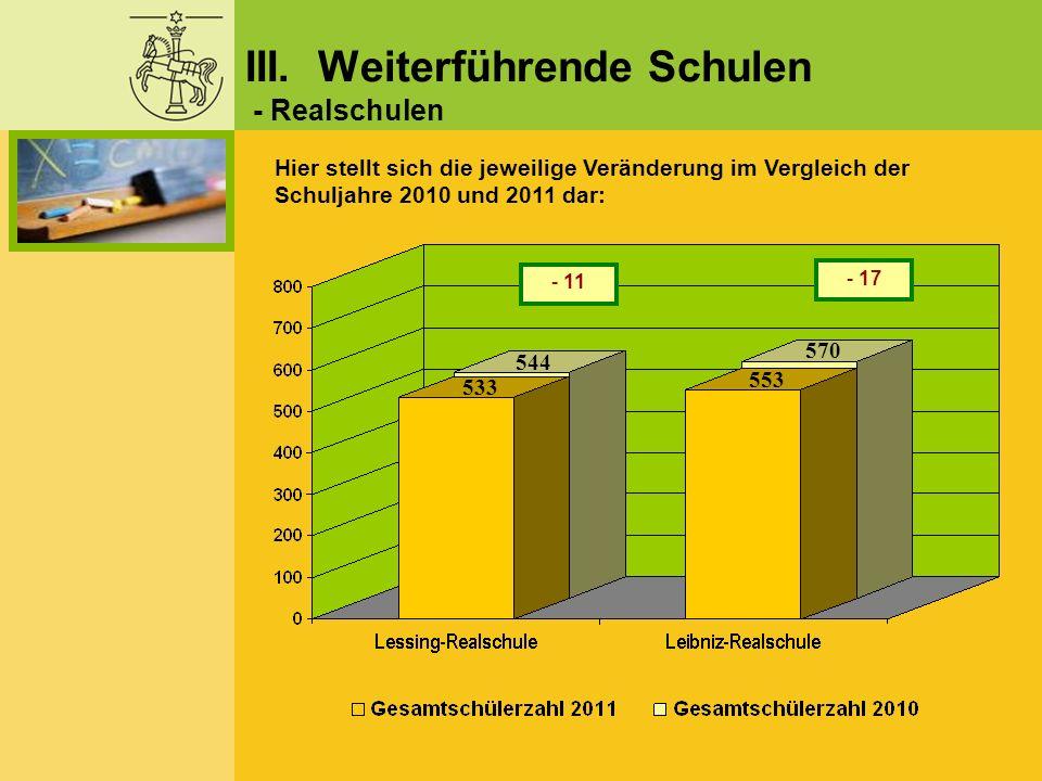 - 17 - 11 Hier stellt sich die jeweilige Veränderung im Vergleich der Schuljahre 2010 und 2011 dar: III. Weiterführende Schulen - Realschulen 533 544