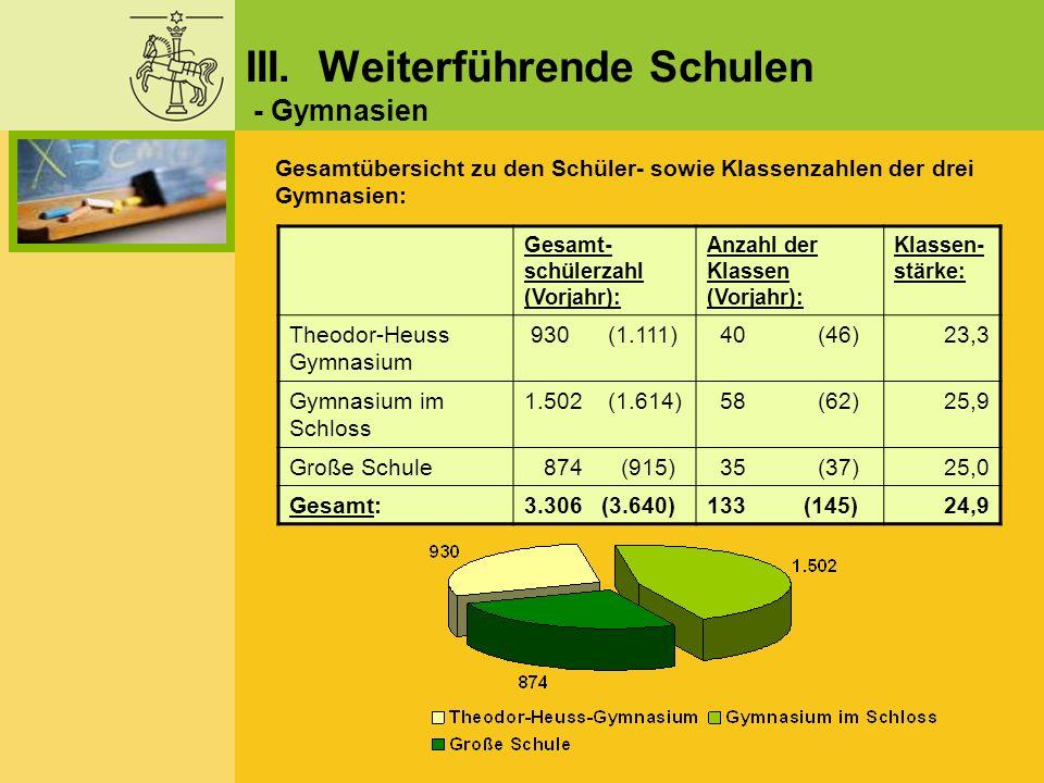 Gesamt- schülerzahl (Vorjahr): Anzahl der Klassen (Vorjahr): Klassen- stärke: Theodor-Heuss Gymnasium 930 (1.111) 40 (46)23,3 Gymnasium im Schloss 1.5