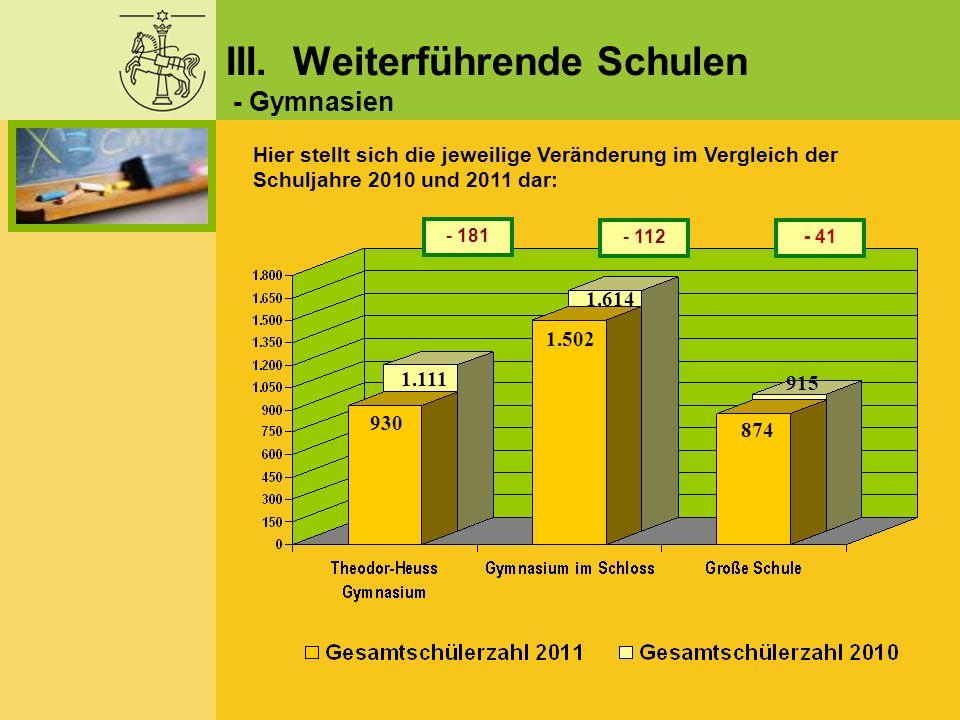 Hier stellt sich die jeweilige Veränderung im Vergleich der Schuljahre 2010 und 2011 dar: - 181 - 112- 41 III. Weiterführende Schulen - Gymnasien 930