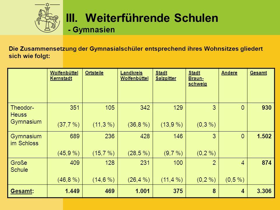 Wolfenbüttel Kernstadt OrtsteileLandkreis Wolfenbüttel Stadt Salzgitter Stadt Braun- schweig AndereGesamt Theodor- Heuss Gymnasium 351 (37,7 %) 105 (1