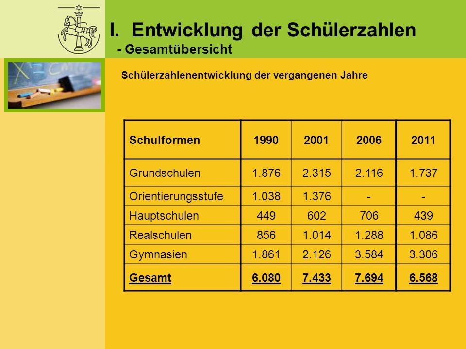 I. Entwicklung der Schülerzahlen - Gesamtübersicht Schülerzahlenentwicklung der vergangenen Jahre Schulformen1990200120062011 Grundschulen1.8762.3152.