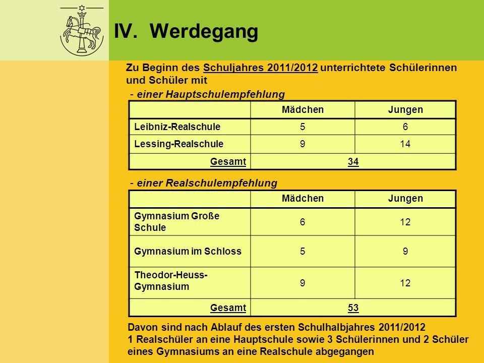 IV. Werdegang Zu Beginn des Schuljahres 2011/2012 unterrichtete Schülerinnen und Schüler mit - einer Hauptschulempfehlung MädchenJungen Leibniz-Realsc