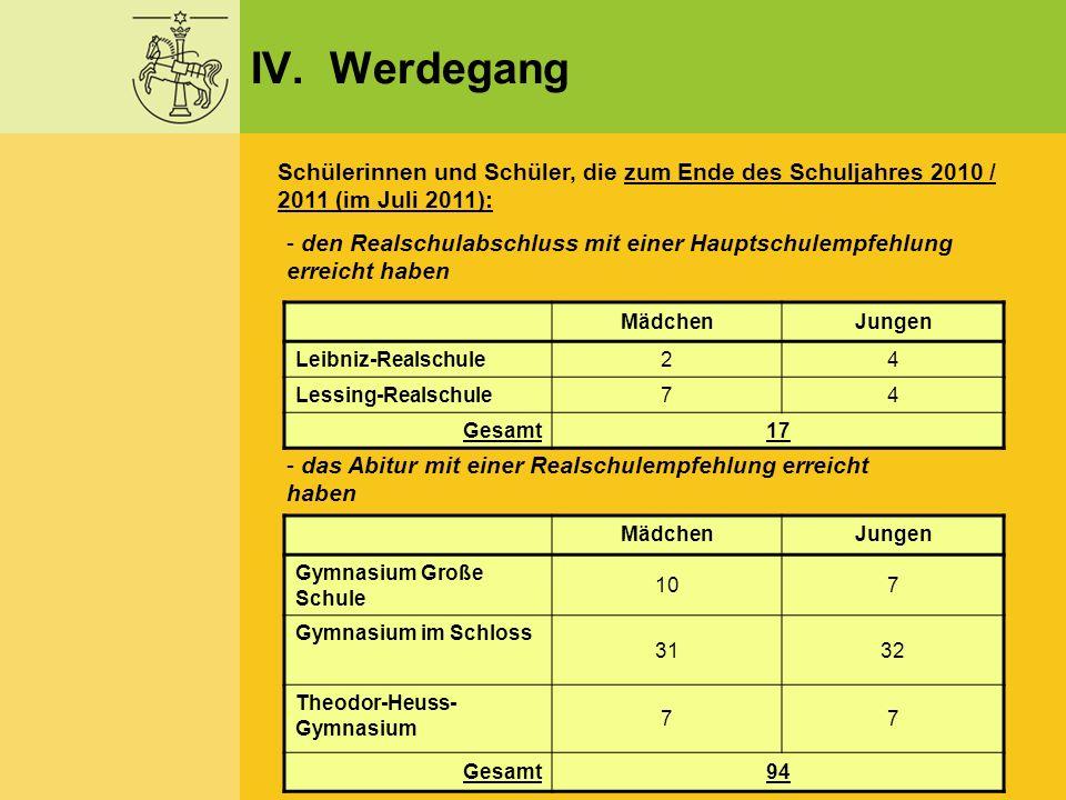 IV. Werdegang Schülerinnen und Schüler, die zum Ende des Schuljahres 2010 / 2011 (im Juli 2011): - den Realschulabschluss mit einer Hauptschulempfehlu