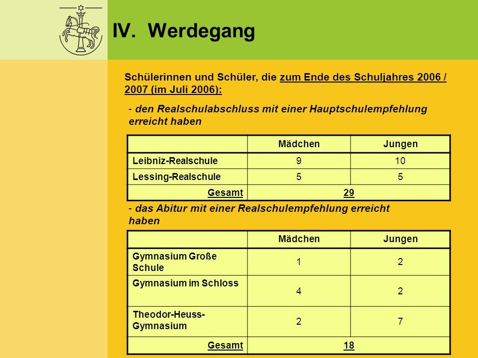 IV. Werdegang Schülerinnen und Schüler, die zum Ende des Schuljahres 2006 / 2007 (im Juli 2006): - den Realschulabschluss mit einer Hauptschulempfehlu