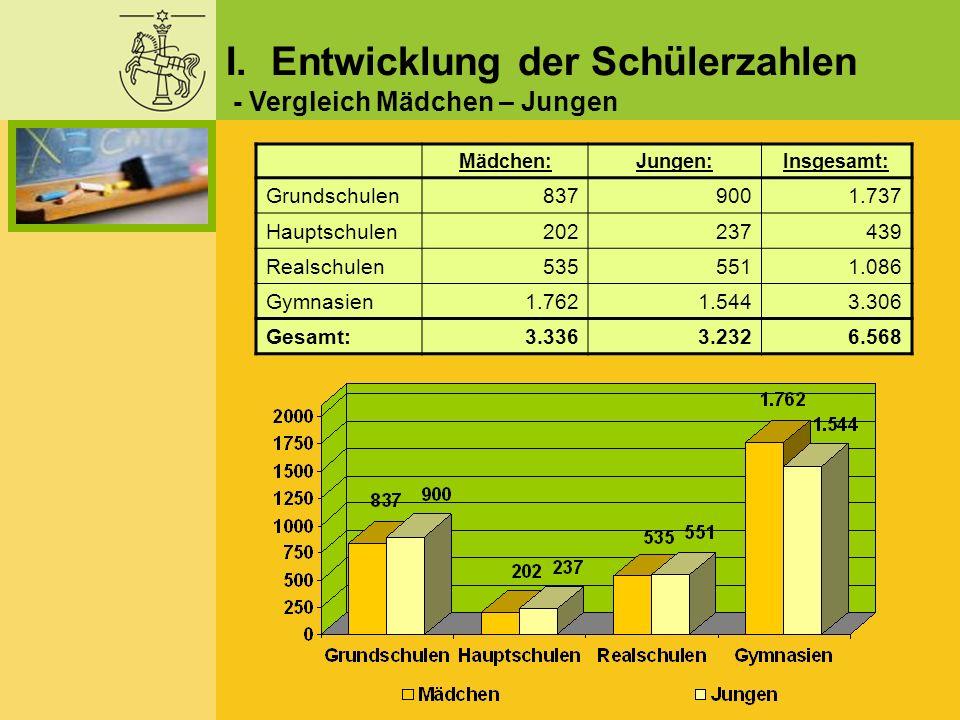 I. Entwicklung der Schülerzahlen Mädchen:Jungen:Insgesamt: Grundschulen8379001.737 Hauptschulen202237439 Realschulen5355511.086 Gymnasien1.7621.5443.3