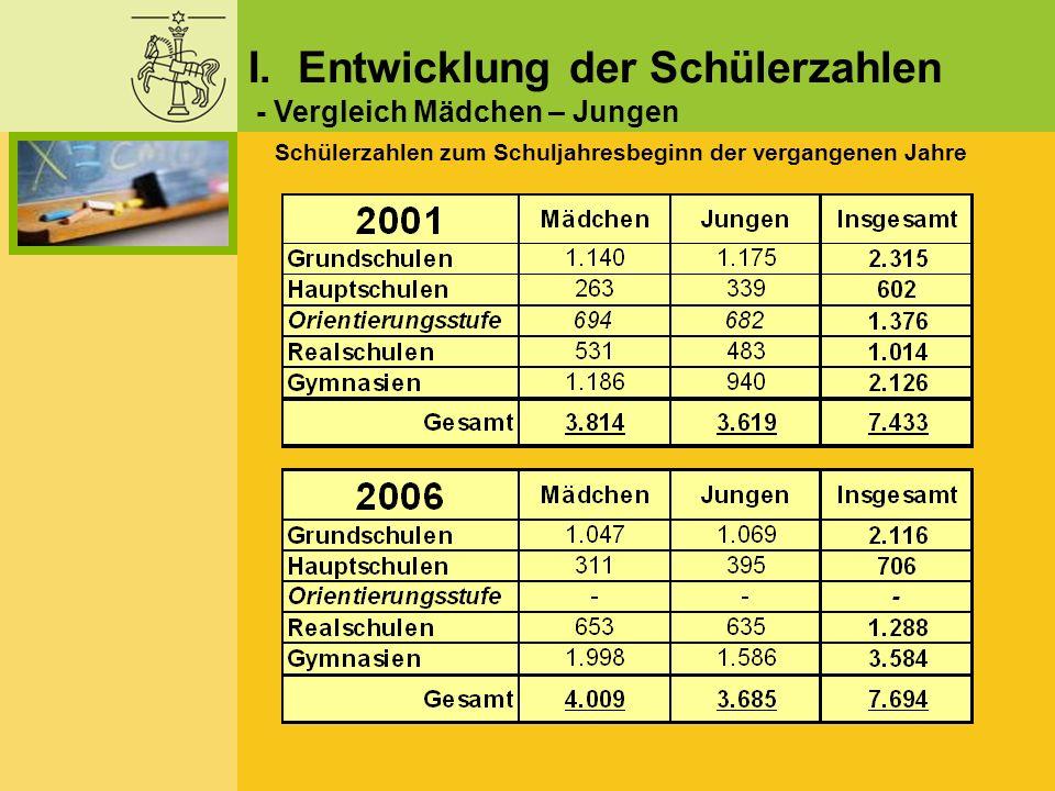 I. Entwicklung der Schülerzahlen - Vergleich Mädchen – Jungen Schülerzahlen zum Schuljahresbeginn der vergangenen Jahre