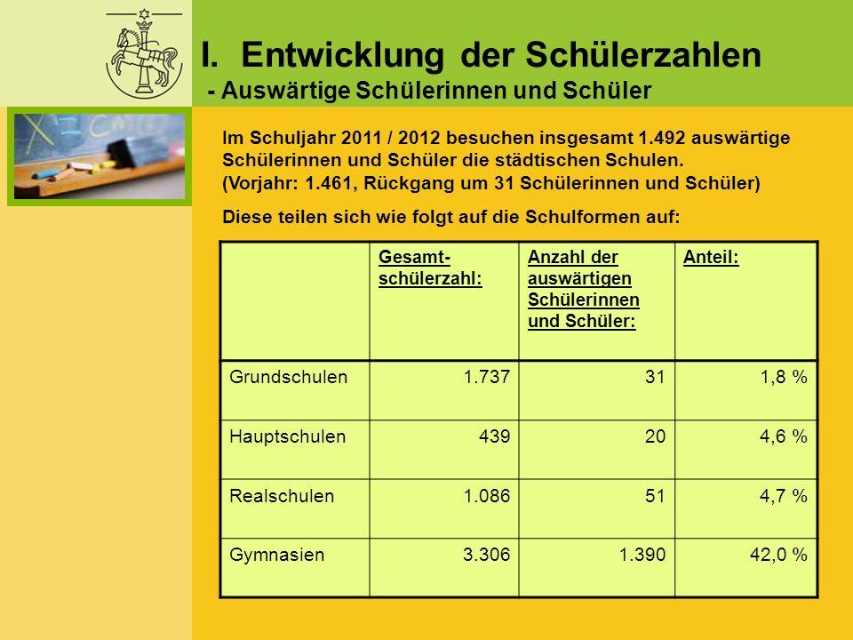 Gesamt- schülerzahl (Vorjahr): Anzahl der Klassen (Vorjahr): Klassen- stärke: Theodor-Heuss Gymnasium 930 (1.111) 40 (46)23,3 Gymnasium im Schloss 1.502 (1.614) 58 (62)25,9 Große Schule 874 (915) 35 (37)25,0 Gesamt:3.306 (3.640)133 (145)24,9 Gesamtübersicht zu den Schüler- sowie Klassenzahlen der drei Gymnasien: III.