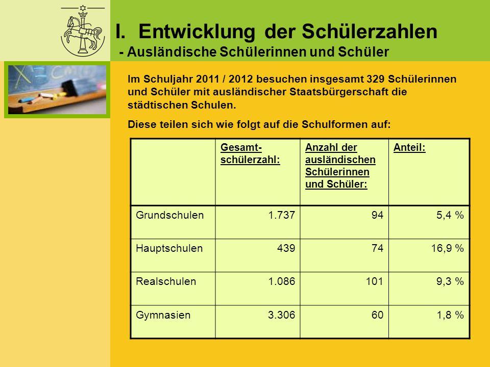Wolfenbüttel Kernstadt OrtsteileLandkreis Wolfenbüttel Stadt Salzgitter Stadt Braun- schweig AndereGesamt Theodor- Heuss Gymnasium 351 (37,7 %) 105 (11,3 %) 342 (36,8 %) 129 (13,9 %) 3 (0,3 %) 0930 Gymnasium im Schloss 689 (45,9 %) 236 (15,7 %) 428 (28,5 %) 146 (9,7 %) 3 (0,2 %) 01.502 Große Schule 409 (46,8 %) 128 (14,6 %) 231 (26,4 %) 100 (11,4 %) 2 (0,2 %) 4 (0,5 %) 874 Gesamt:1.4494691.001375843.306 Die Zusammensetzung der Gymnasialschüler entsprechend ihres Wohnsitzes gliedert sich wie folgt: III.