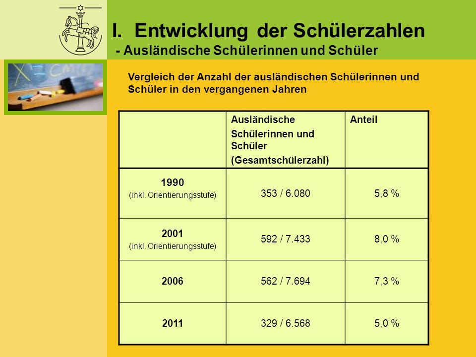 I. Entwicklung der Schülerzahlen - Ausländische Schülerinnen und Schüler Ausländische Schülerinnen und Schüler (Gesamtschülerzahl) Anteil 1990 (inkl.