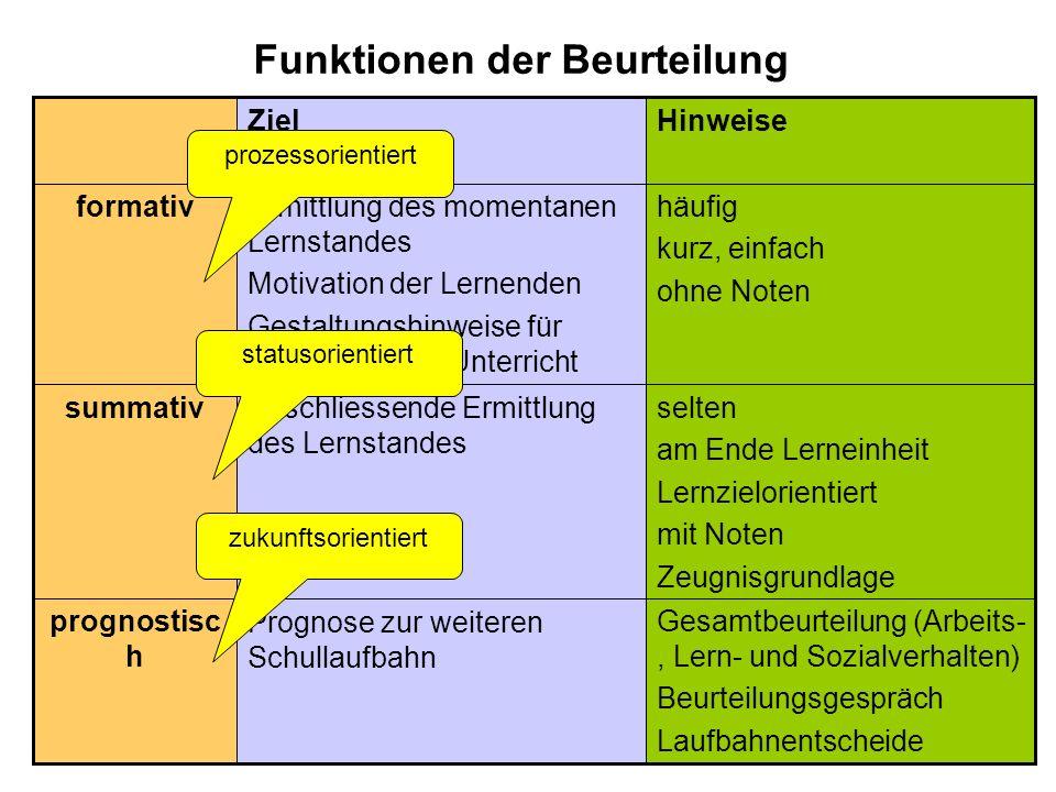 Der Paradigmenwechsel in der Förderdiagnostik hat 3 zentrale Merkmale: Weg von der Konstanzannahme hin zur Veränderungsannahme Weg von der Segregation hin zur Integration Weg von der Typologie/Klassifikation hin zur Individualisierung