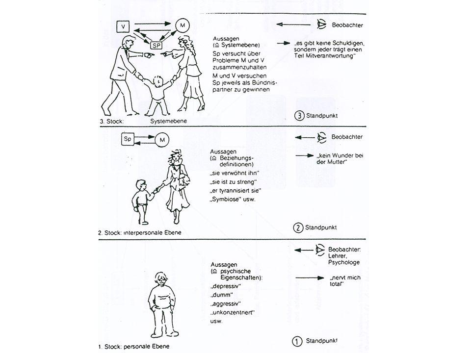 Förderziele Verantwortlichkeiten, (was.wer.