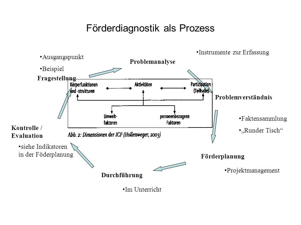 Förderdiagnostik als Prozess Fragestellung Problemanalyse Problemverständnis Förderplanung Durchführung Kontrolle / Evaluation Ausgangspunkt Beispiel