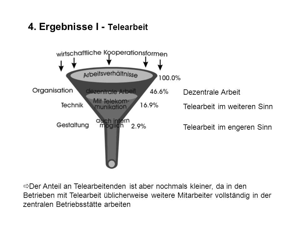 4. Ergebnisse I - Verbreitung in der Schweiz Telearbeit im weiteren Sinn Telearbeit im engeren Sinn