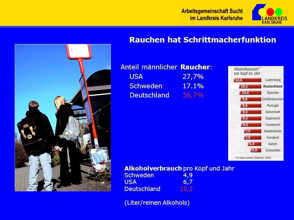 Anteil männlicher Raucher: USA 27,7% Schweden 17.1% Deutschland 36,7% Rauchen hat Schrittmacherfunktion Alkoholverbrauch pro Kopf und Jahr Schweden 4,