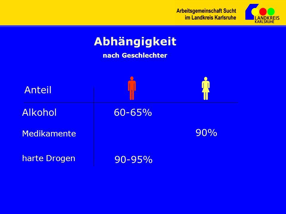 Abhängigkeit nach Geschlechter Anteil Alkohol Medikamente harte Drogen 60-65% 90% 90-95%