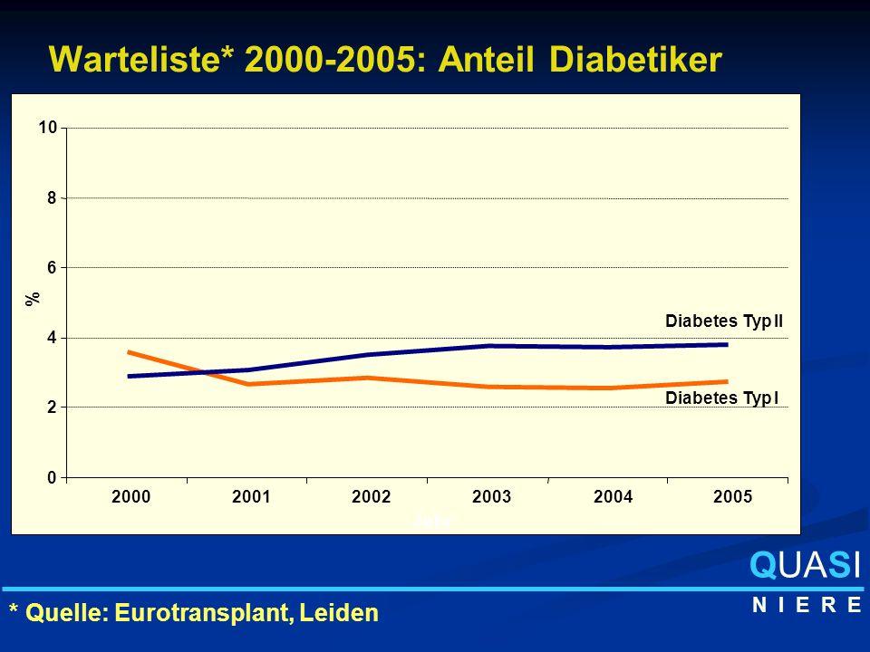 Warteliste* 2000-2005: Anteil Diabetiker 0 2 4 6 8 10 200020012002200320042005 % Jahr Diabetes Typ II Diabetes Typ I * Quelle: Eurotransplant, Leiden