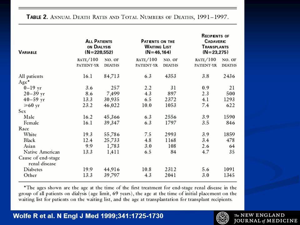 Wolfe R et al. N Engl J Med 1999;341:1725-1730