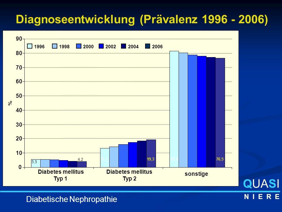Diagnoseentwicklung (Prävalenz 1996 - 2006) 0 10 20 30 40 50 60 70 80 90 Diabetes mellitus Typ 1 Diabetes mellitus Typ 2 sonstige 19961998200020022004