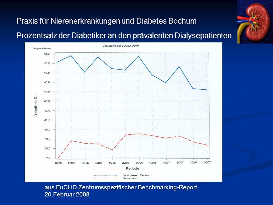 Praxis für Nierenerkrankungen und Diabetes Bochum Prozentsatz der Diabetiker an den prävalenten Dialysepatienten aus EuCLiD Zentrumsspezifischer Bench