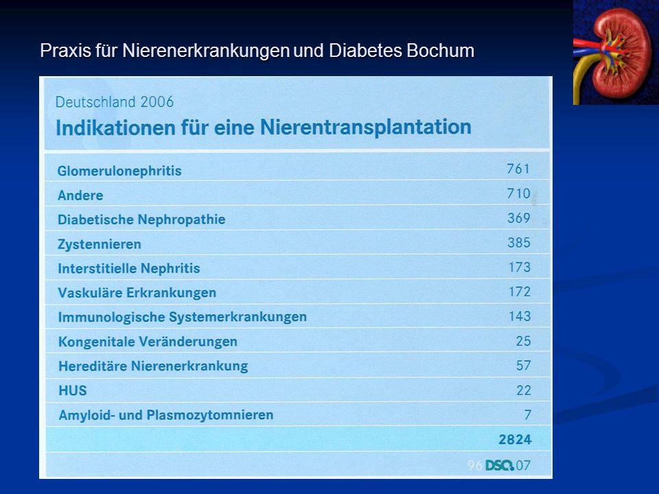 Transplantationen* 2000-2006: Anteil Diabetiker 0 2 4 6 8 10 12 2000200120022003200420052006 % Diabetes Typ I Diabetes Typ II Jahr * Quelle: Eurotransplant, Leiden QUASI N I E R E