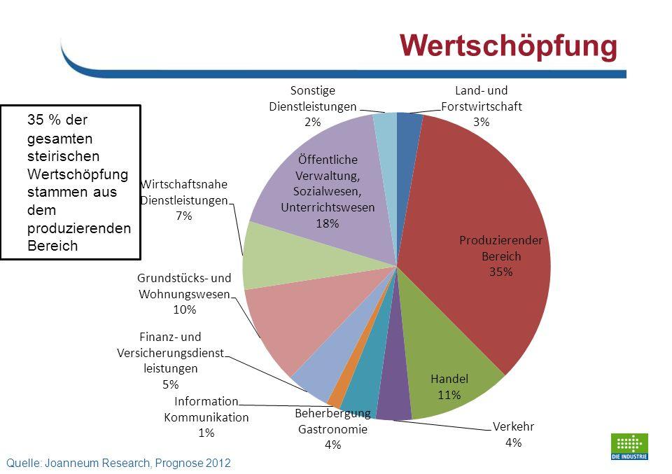 Wertschöpfung 35 % der gesamten steirischen Wertschöpfung stammen aus dem produzierenden Bereich Quelle: Joanneum Research, Prognose 2012