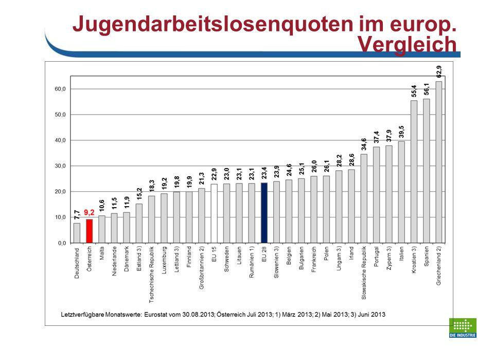 Jugendarbeitslosenquoten im europ. Vergleich Schaubild 13