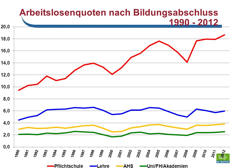 Arbeitslosenquoten nach Bildungsabschluss 1990 - 2012 Schaubild 14
