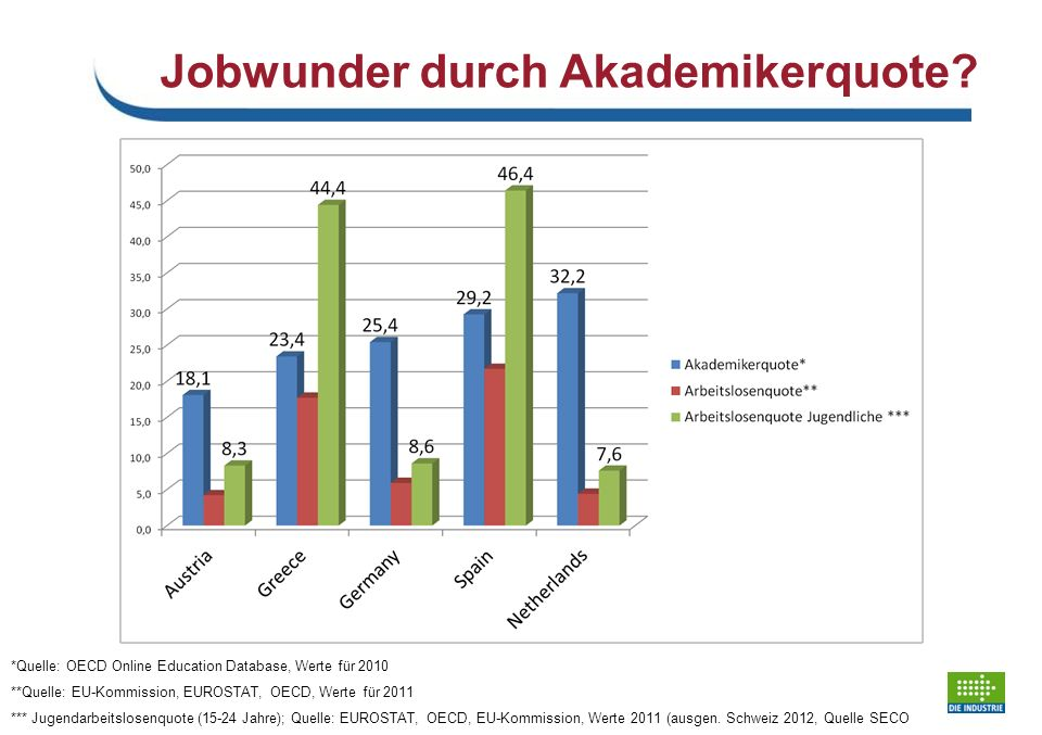 Jobwunder durch Akademikerquote.