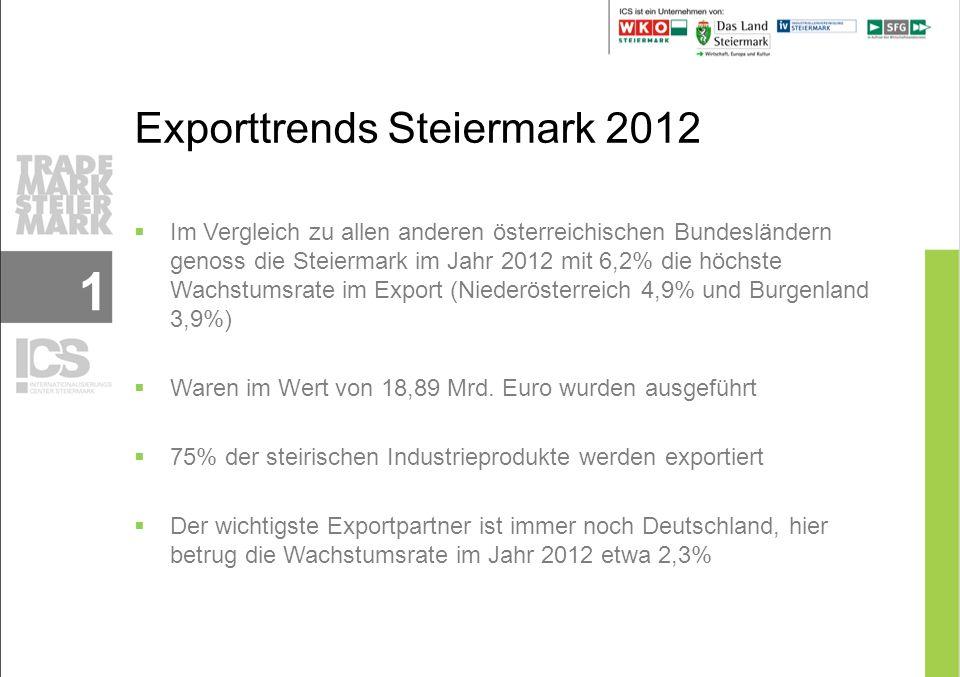 1 Im Vergleich zu allen anderen österreichischen Bundesländern genoss die Steiermark im Jahr 2012 mit 6,2% die höchste Wachstumsrate im Export (Niederösterreich 4,9% und Burgenland 3,9%) Waren im Wert von 18,89 Mrd.
