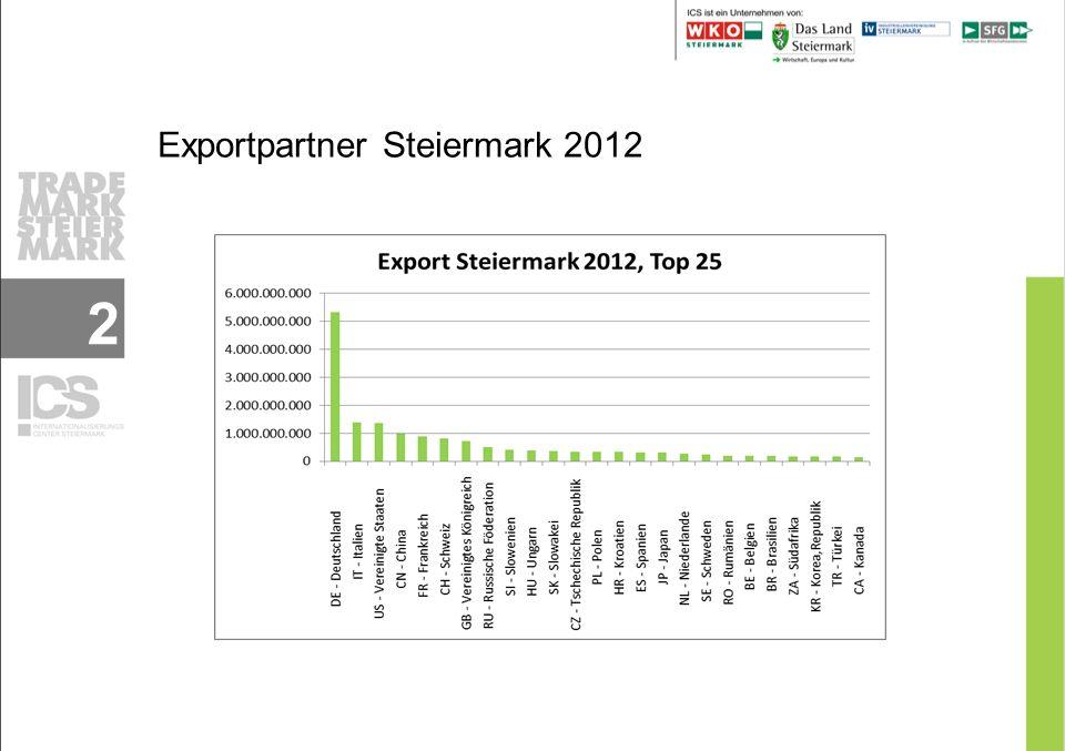 Exportentwicklung Steiermark 3 Die Steiermark hat 2012 mit einem Anteil von 15,3% zum österreichischen Außenhandel beigetragen und damit konnte dieser seit 2010 noch weiter gesteigert werden.