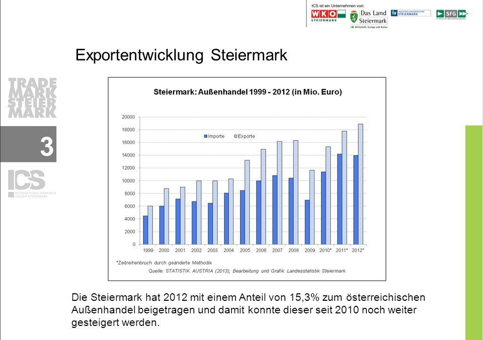 Anteil exportierender Unternehmen in der Steiermark 4
