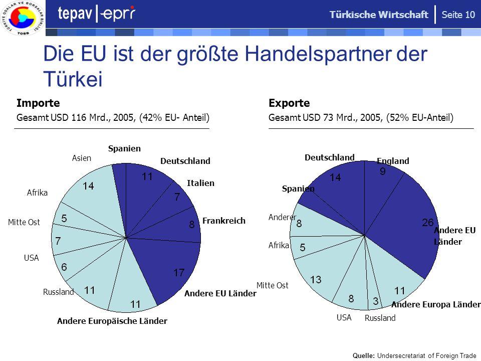 Türkische Wirtschaft Seite 10 Die EU is t der größte Handelspartner der Türkei USA Afrika Italien Andere EU Länder Russland Andere Europäische Länder
