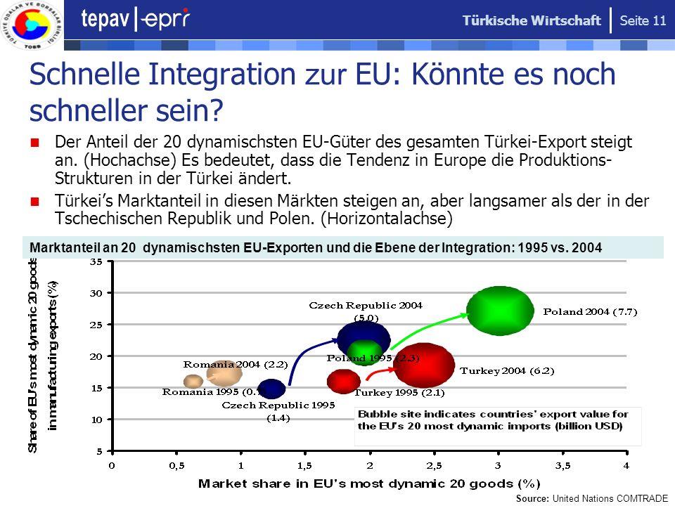 Türkische Wirtschaft Seite 11 Schnelle Integration zur EU: Könnte es noch schneller sein? Der Anteil der 20 dynamischsten EU-Güter des gesamten Türkei